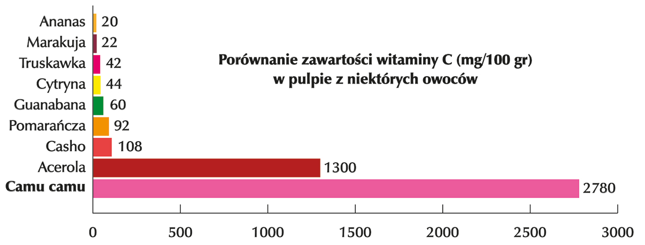 VitC-w-Camu-camu